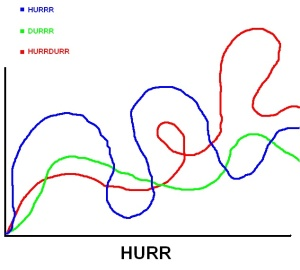 This graph shows the Hurr in respect to Durr from the authors of this site.